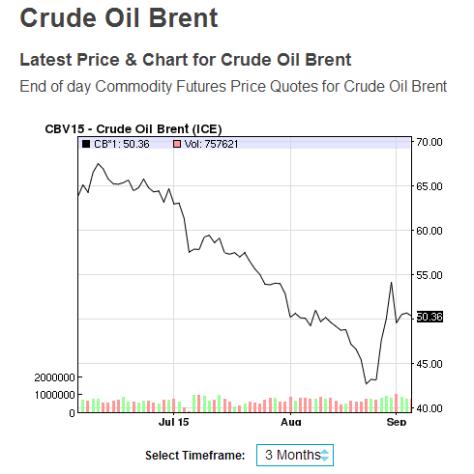 crude oil brent nasdaq