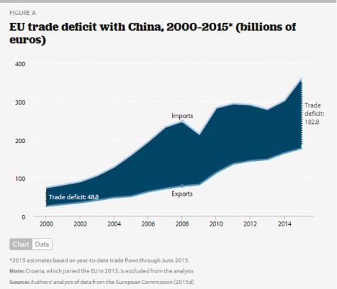 eu deficit china graph