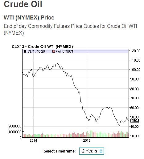 crude oil nasdaq 20 october 2015