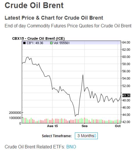 crude oil prices oct 2015