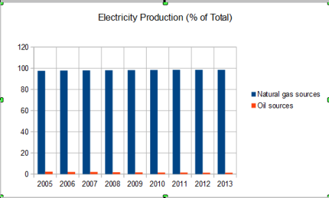 electricity production