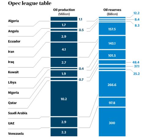 opec league table