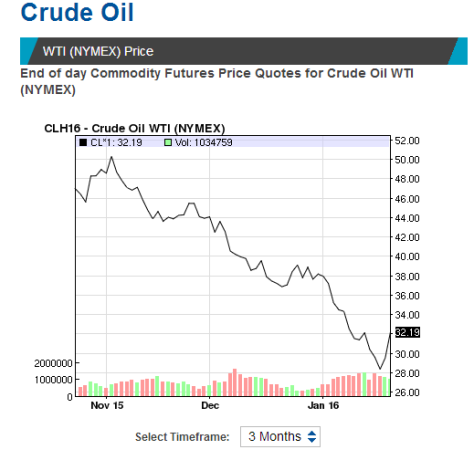 crude oil prices january 2016