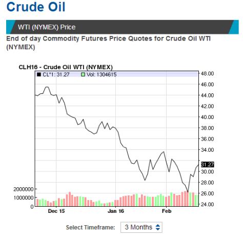 crude oil prices 18 february 2016