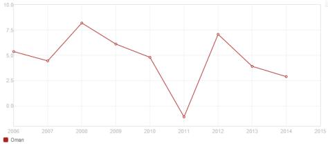 Oman GDP growth (annual %)