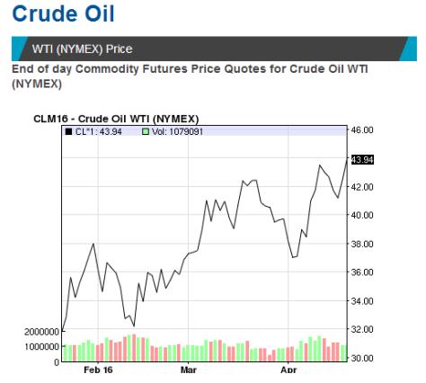 crude oil prices 20th april 2016 graph