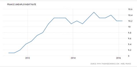 france unemployement rate