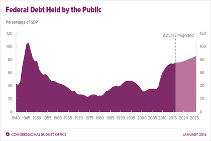 national debt of the united states of gdp%