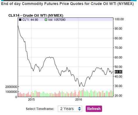 crude oil prices september 2016