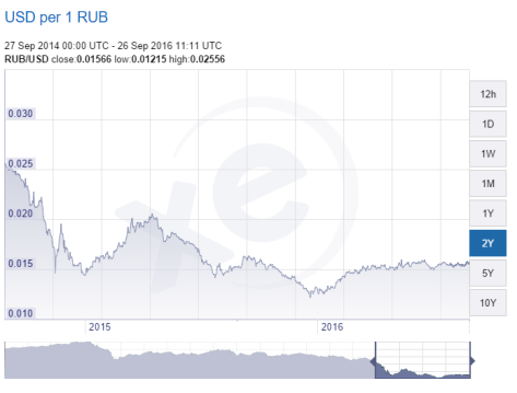 usd per 1 rub