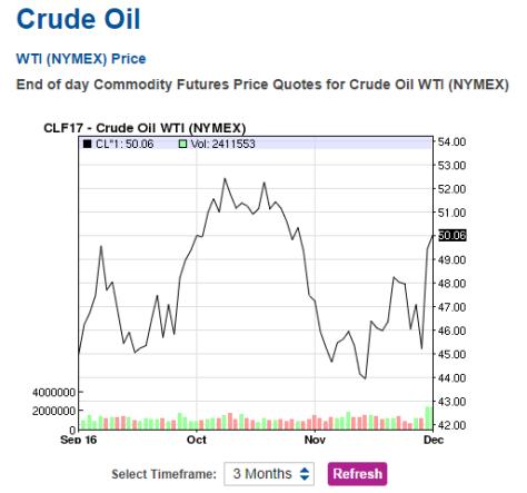 crude oil prices december 2017