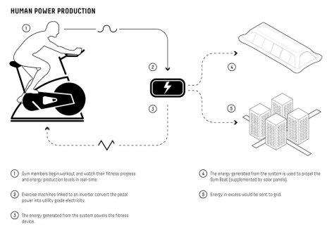 floating-gym-power-generator-paris-paris-carlo-ratti-associati