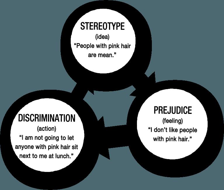 racism-psych-discrimination-scheme