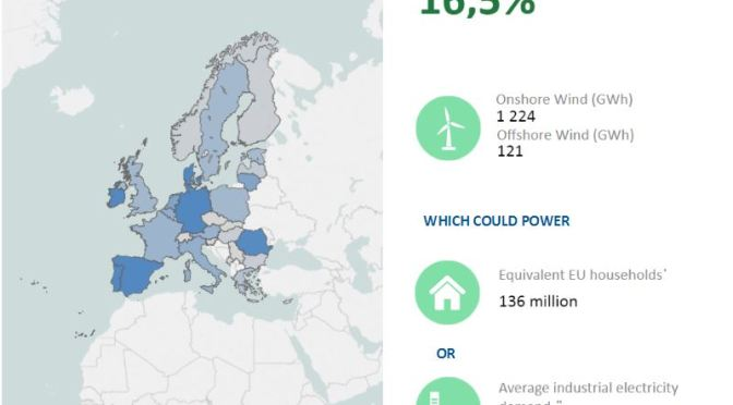 A New Record or Bad News for our Coal-Oil pro-conspiracy movement friends: Yesterday, Wind  Produced 16,5% of Europe's Total Electricity Needs
