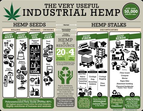 hemp chart biodiesel