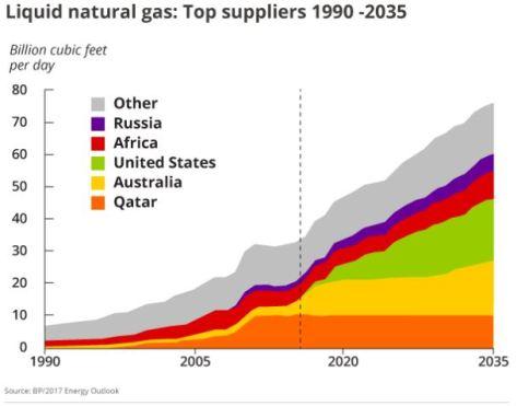 Liquid Natural Gas LNG Qatar