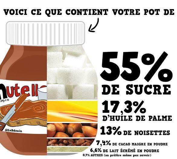 nutella ingrédients caption